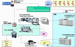 生産フローの概要図