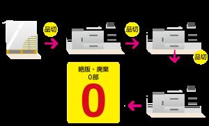 デジタル・オンデマンド印刷